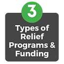 Types of Federal Funding for Schools During COVID