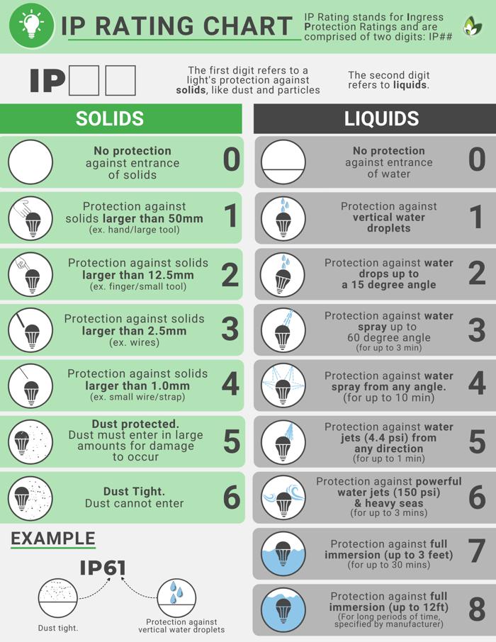 IP Rating Chart for Lighting