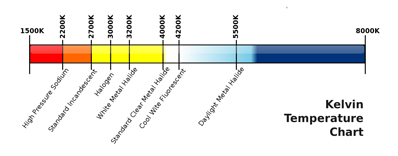 Color Temperature (Correlated Color Temperature, CCT for LED Lights)