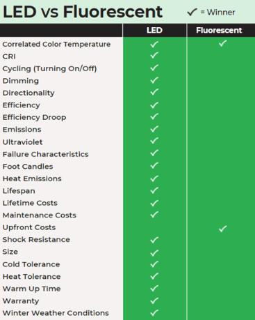 LED vs Fluorescent Table Chart