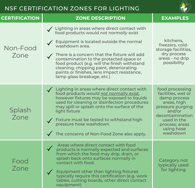 NSF Chart Stouch Lighting