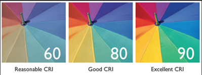 Color Rendering Index (CRI) - Image From Philips.co.uk