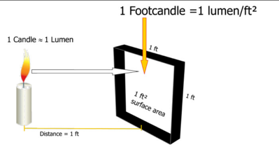 Foot Candle - image from foxfury.com