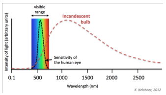 Incandescent Light Emissions Spectrum