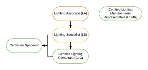 led_lighting-certifications