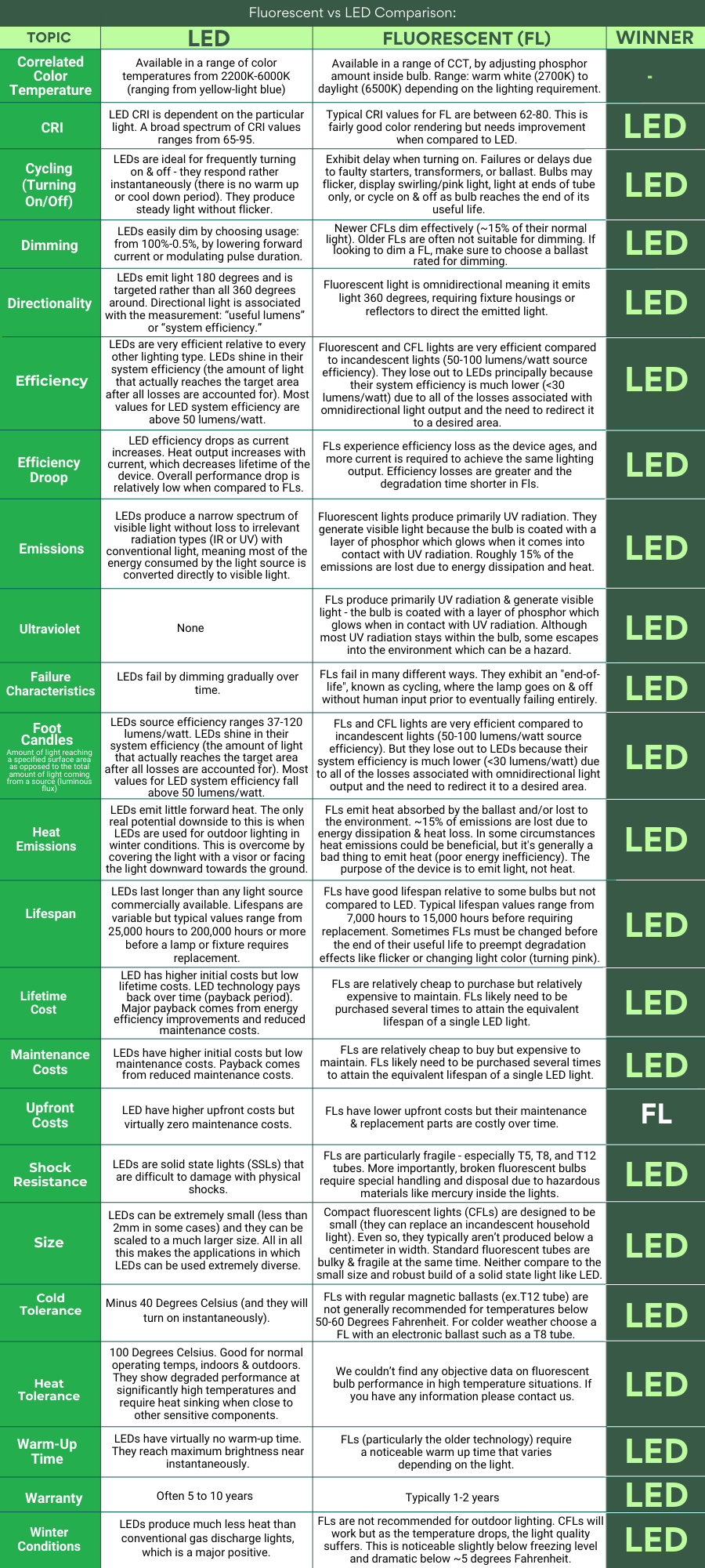 LEDs vs CFL and FL Infographicx